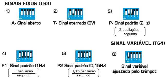 Micro Chaves para Configurar